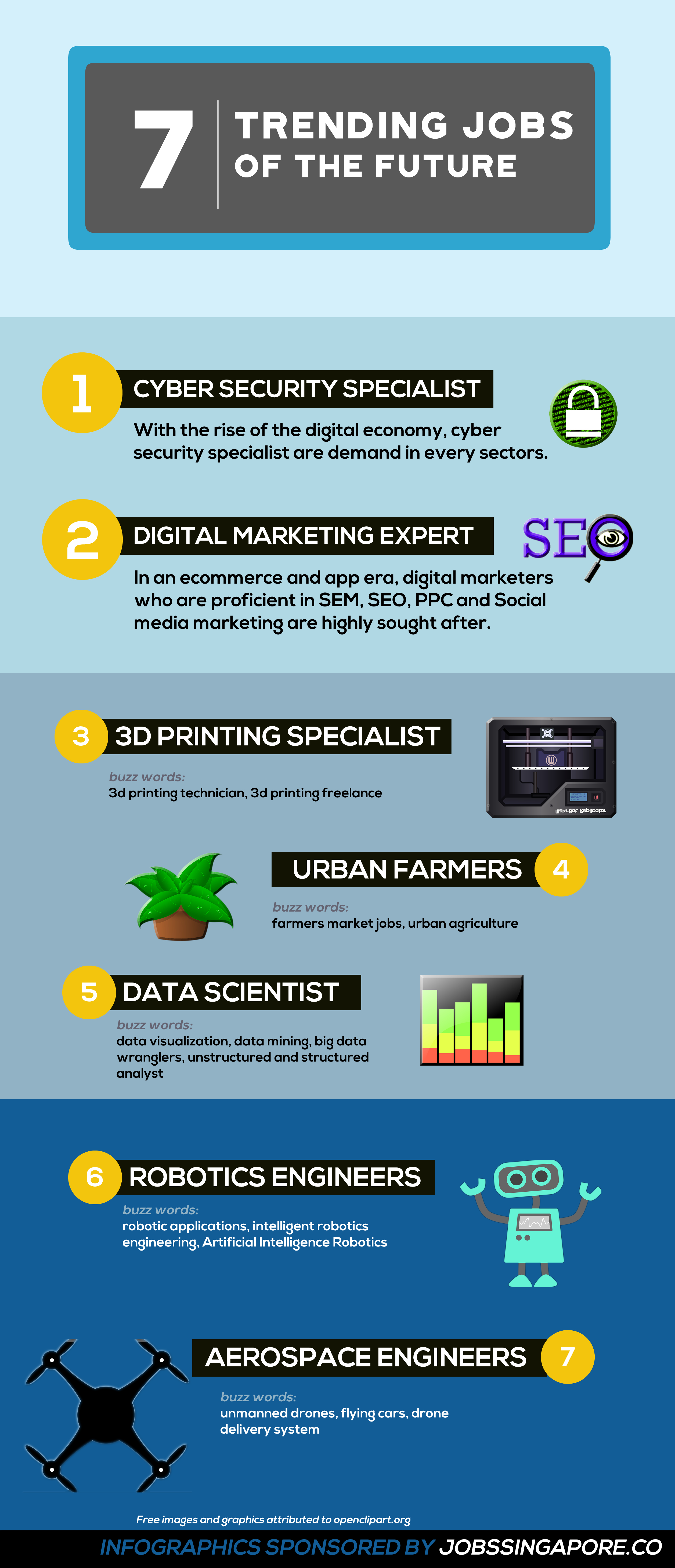 7 top jobs of the future  infographic  u2013 infographic list